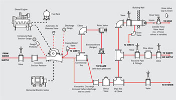 Patterson Pump Company::Fire Accessories on fire engine pump plumbing diagram, sump pump schematic diagram, fire pump discharge pressure, fire pump panel diagram, fire pump exploded view, fire pump sprinkler system diagram, fire pump layout diagram, fire pump assembly diagram, fire pump sensing line diagram, fire pump wiring diagram, hale fire pump diagram, typical fire pump diagram, vacuum pump schematic diagram, oil pump schematic diagram, fire pump motor diagram, fire pump components diagram, water pump schematic diagram, fire pump control panel, fire pump cover, fire pump block diagram,